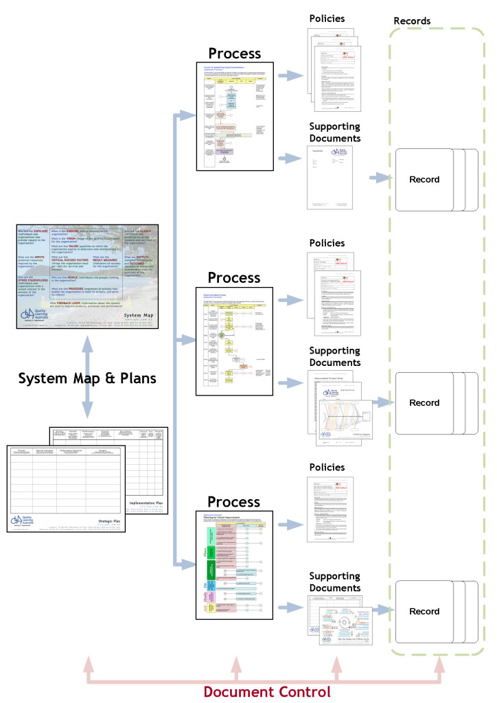 Page 22 - System Documentation Structure Ver3 23Jan14