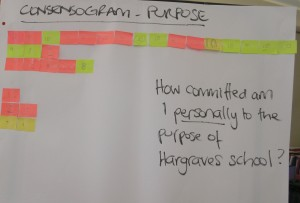 Consensogram: how committed am I to our school purpose?