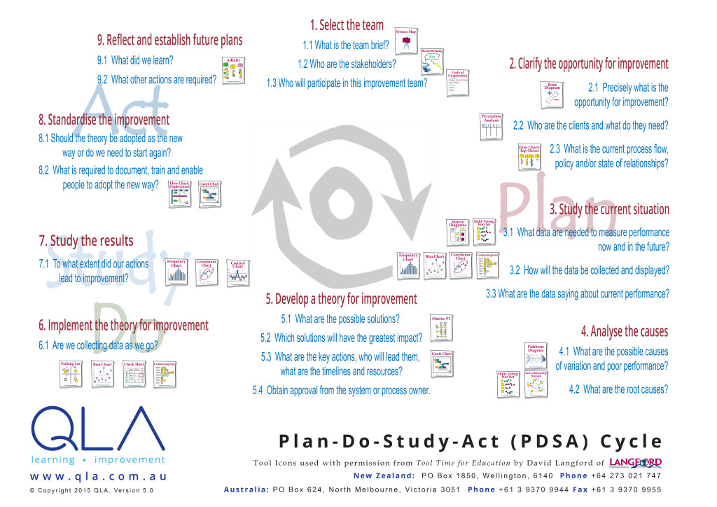 A detailed nine-step PDSA cycle