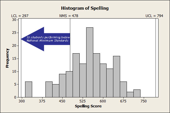Histogram of Year 9 student NAPLAN scores in spelling, indicating a system that is stable but incapable.