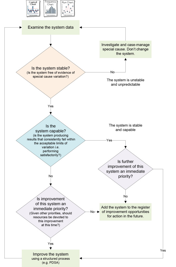 Flowchart: responding appropriately to system variation