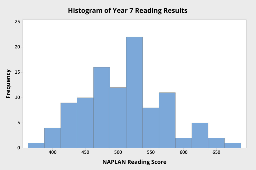 Histogram of Reading Results Year 7