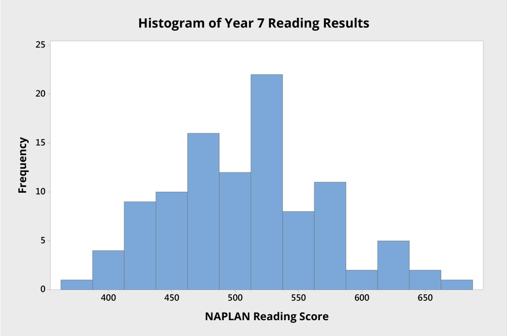Figure 1 Histogram of Year 7 individual student NAPLAN scores from an Australian high school.