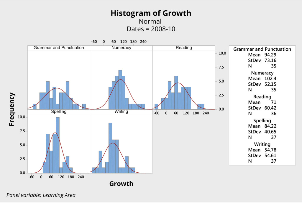 Figure 3. Histograms of student growth literacy and numeracy years 3 to 5, 2008 - 2010, NAPLAN individual student scores from an Australian primary school.