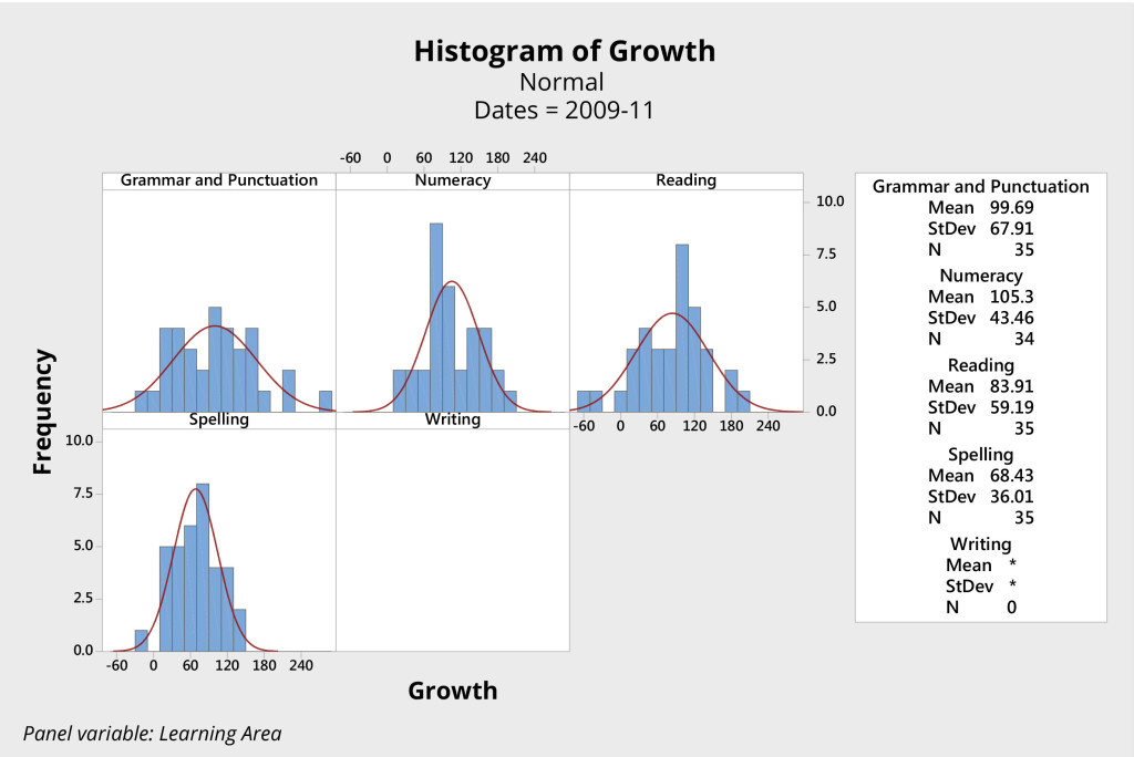 Figure 4. Histograms of student growth literacy and numeracy years 3 to 5, 2009 - 2011, NAPLAN individual student scores from an Australian primary school.