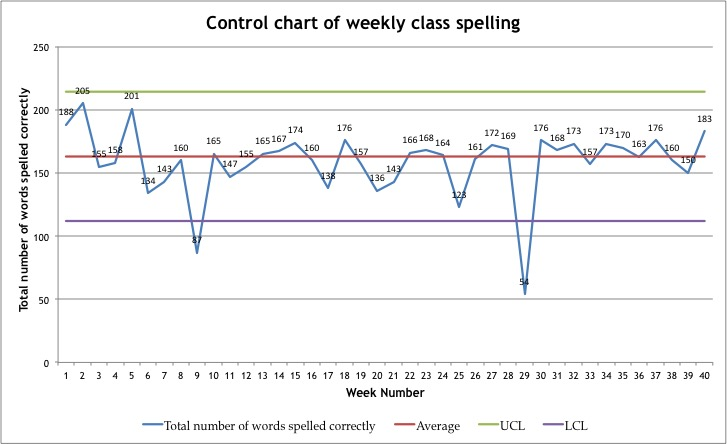 Figure 5. Control Chart of weekly class spelling total.