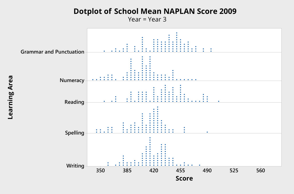 Figure 1 Dot plot of school mean scores