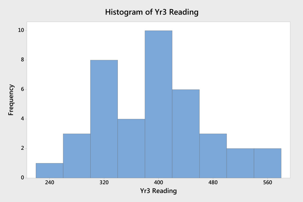 Figure 2. Histogram of Year 3 student reading scores (School A)