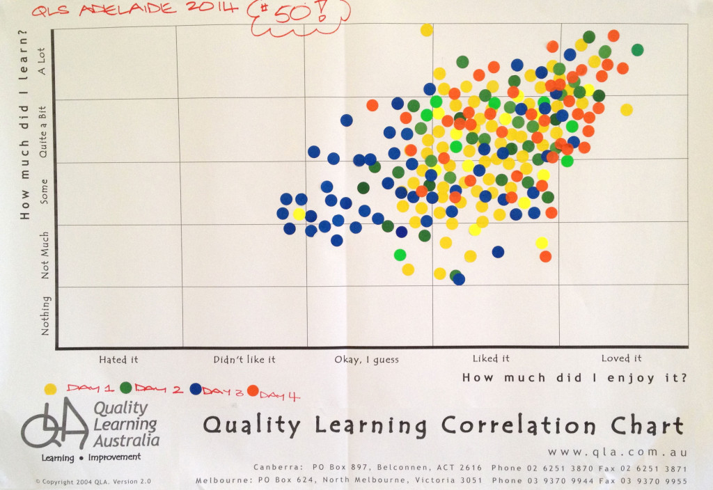 Workshop participant feedback on a Correlation Chart