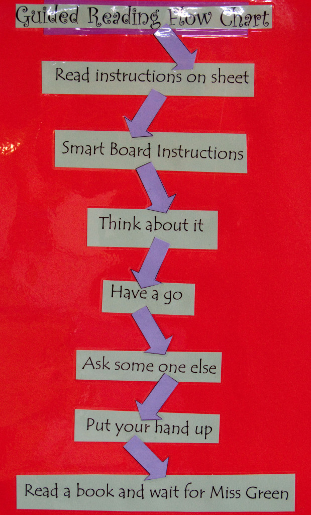 Figure 1. A Guided Reading Flowchart, from Theodore Primary School