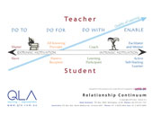 Student - Teacher Relationship Continuum Poster