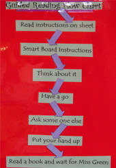 Flowchart: Guided Reading