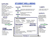 Student Well-being System Map